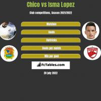 Chico vs Isma Lopez h2h player stats