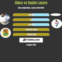 Chico vs Daniel Lasure h2h player stats