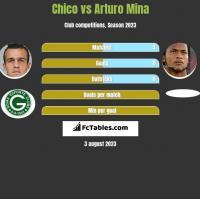 Chico vs Arturo Mina h2h player stats