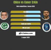 Chico vs Caner Erkin h2h player stats