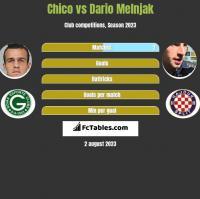 Chico vs Dario Melnjak h2h player stats