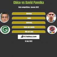Chico vs David Pavelka h2h player stats