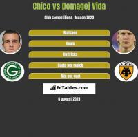 Chico vs Domagoj Vida h2h player stats