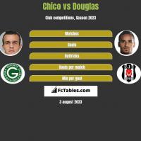 Chico vs Douglas h2h player stats