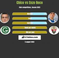 Chico vs Enzo Roco h2h player stats