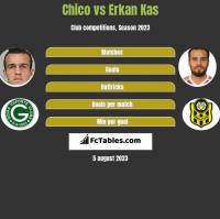 Chico vs Erkan Kas h2h player stats