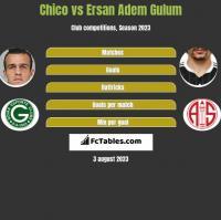Chico vs Ersan Adem Gulum h2h player stats