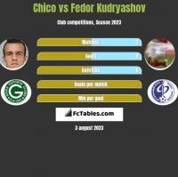 Chico vs Fedor Kudryashov h2h player stats
