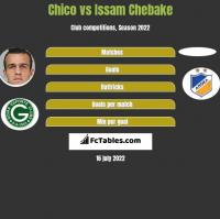 Chico vs Issam Chebake h2h player stats