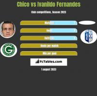 Chico vs Ivanildo Fernandes h2h player stats