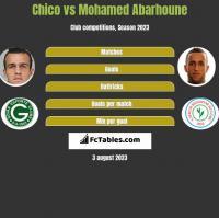 Chico vs Mohamed Abarhoune h2h player stats