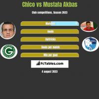 Chico vs Mustafa Akbas h2h player stats