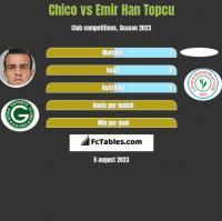 Chico vs Emir Han Topcu h2h player stats