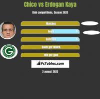 Chico vs Erdogan Kaya h2h player stats