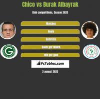 Chico vs Burak Albayrak h2h player stats