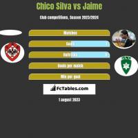 Chico Silva vs Jaime h2h player stats