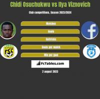 Chidi Osuchukwu vs Ilya Viznovich h2h player stats