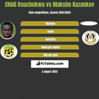 Chidi Osuchukwu vs Maksim Kazankov h2h player stats