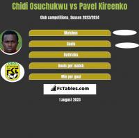 Chidi Osuchukwu vs Pavel Kireenko h2h player stats