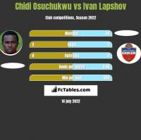 Chidi Osuchukwu vs Ivan Lapshov h2h player stats