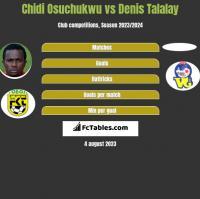 Chidi Osuchukwu vs Denis Talalay h2h player stats