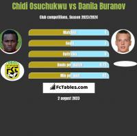 Chidi Osuchukwu vs Danila Buranov h2h player stats