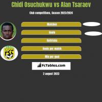 Chidi Osuchukwu vs Alan Tsaraev h2h player stats