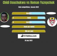 Chidi Osuchukwu vs Roman Yuzepchuk h2h player stats