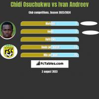 Chidi Osuchukwu vs Ivan Andreev h2h player stats