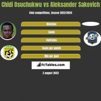 Chidi Osuchukwu vs Aleksander Sakovich h2h player stats