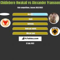 Chidiebere Nwakali vs Alexander Fransson h2h player stats