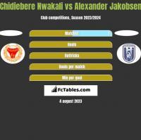 Chidiebere Nwakali vs Alexander Jakobsen h2h player stats