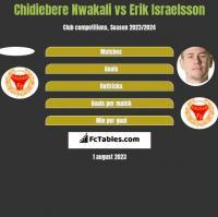 Chidiebere Nwakali vs Erik Israelsson h2h player stats
