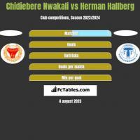 Chidiebere Nwakali vs Herman Hallberg h2h player stats