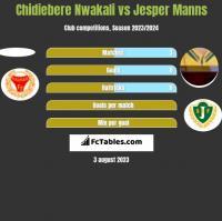 Chidiebere Nwakali vs Jesper Manns h2h player stats