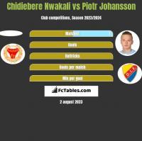 Chidiebere Nwakali vs Piotr Johansson h2h player stats