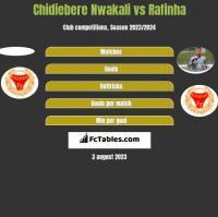 Chidiebere Nwakali vs Rafinha h2h player stats