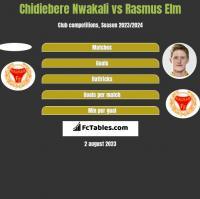 Chidiebere Nwakali vs Rasmus Elm h2h player stats