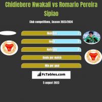 Chidiebere Nwakali vs Romario Pereira Sipiao h2h player stats