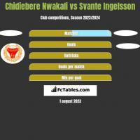 Chidiebere Nwakali vs Svante Ingelsson h2h player stats