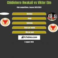 Chidiebere Nwakali vs Viktor Elm h2h player stats
