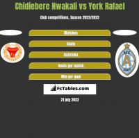 Chidiebere Nwakali vs York Rafael h2h player stats
