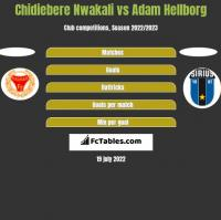 Chidiebere Nwakali vs Adam Hellborg h2h player stats