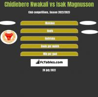 Chidiebere Nwakali vs Isak Magnusson h2h player stats
