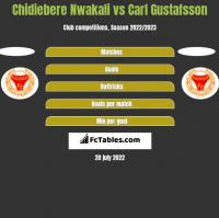 Chidiebere Nwakali vs Carl Gustafsson h2h player stats