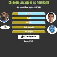 Chidozie Awaziem vs Adil Rami h2h player stats
