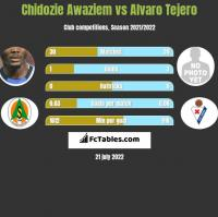 Chidozie Awaziem vs Alvaro Tejero h2h player stats