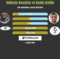 Chidozie Awaziem vs Anaitz Arbilla h2h player stats