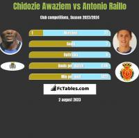 Chidozie Awaziem vs Antonio Raillo h2h player stats