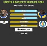 Chidozie Awaziem vs Dakonam Djene h2h player stats